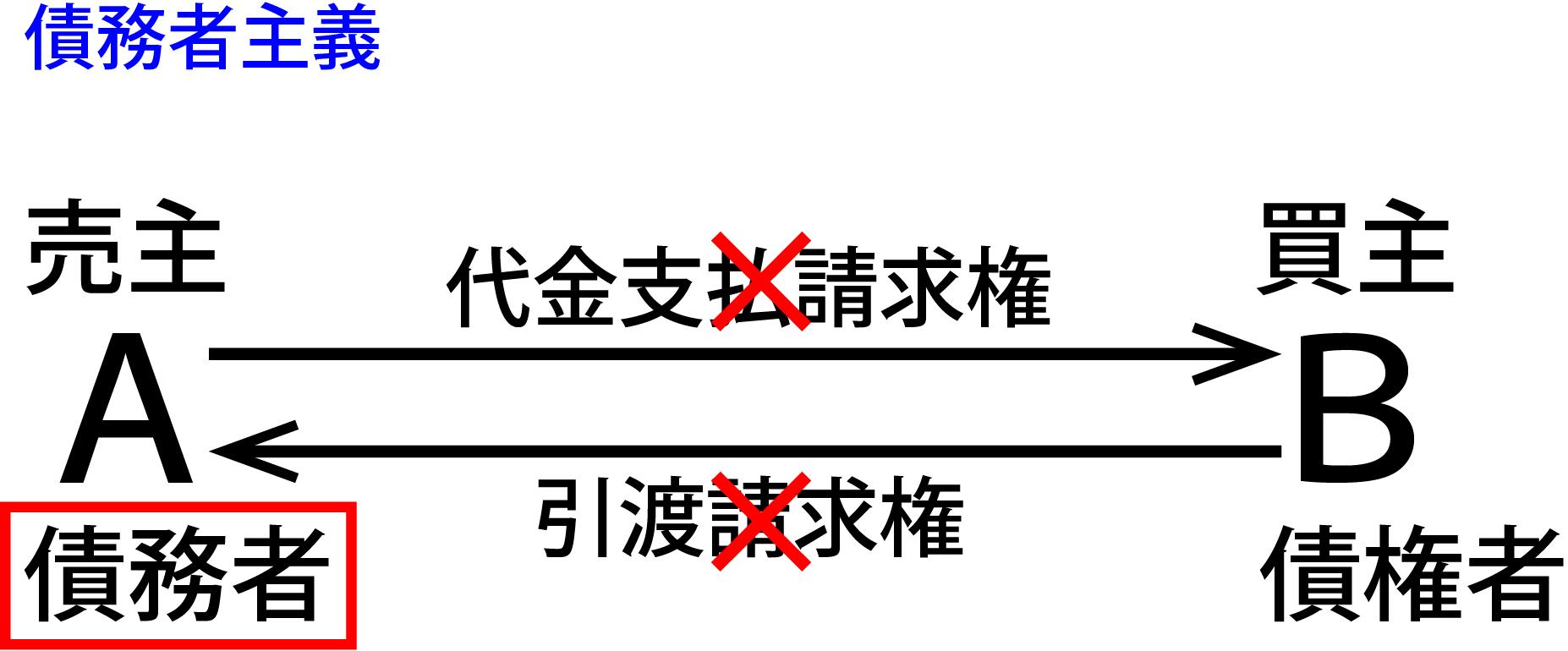 宅建過去問】(平成08年問11)危...